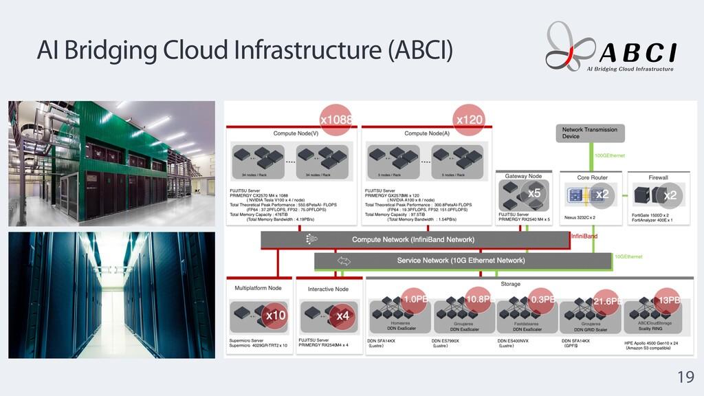 AI Bridging Cloud Infrastructure (ABCI) 19