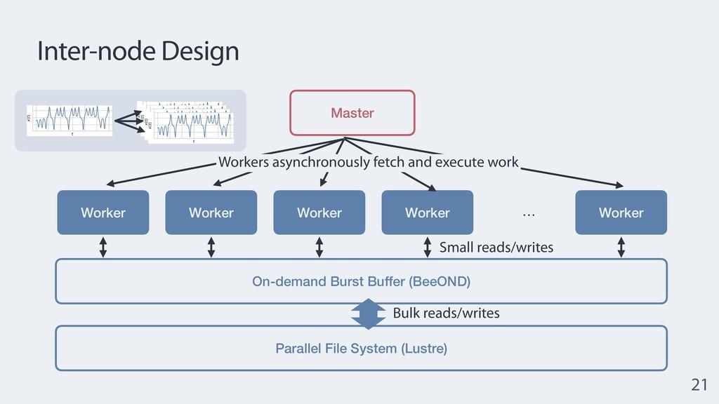 Inter-node Design 21 Master Worker Parallel Fil...