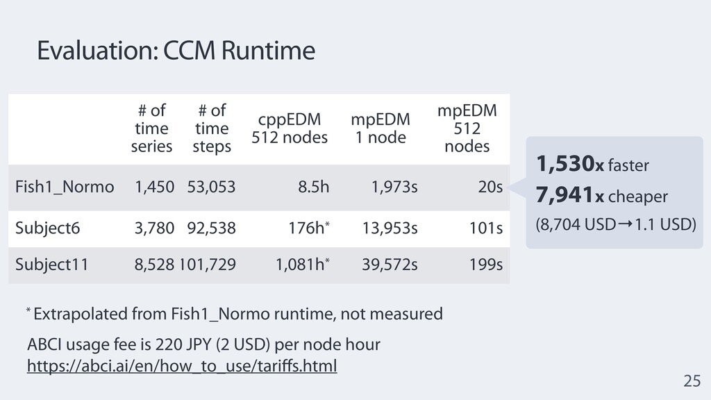 # of time series # of time steps cppEDM  512 n...