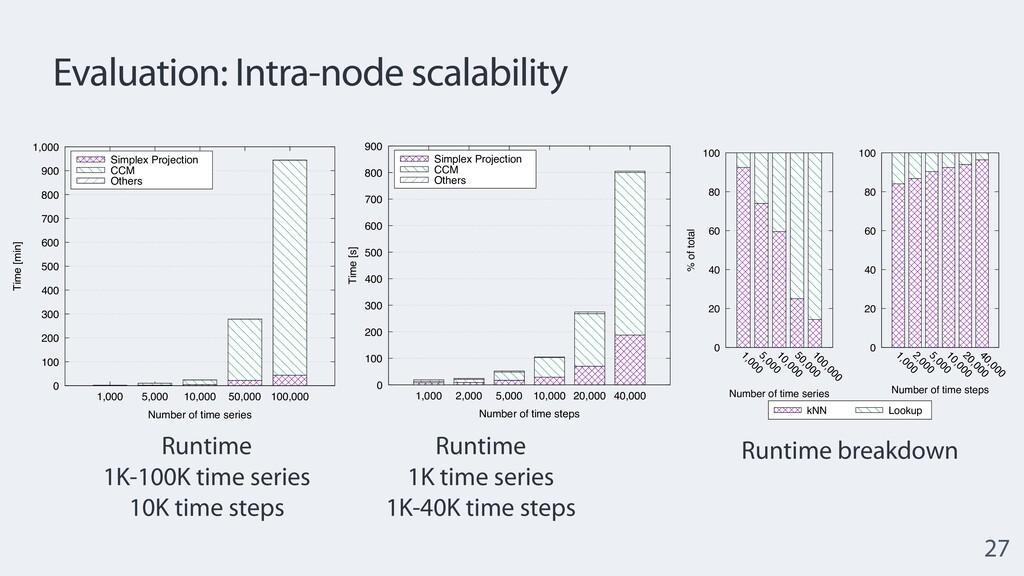 Evaluation: Intra-node scalability 27 0 20 40 6...