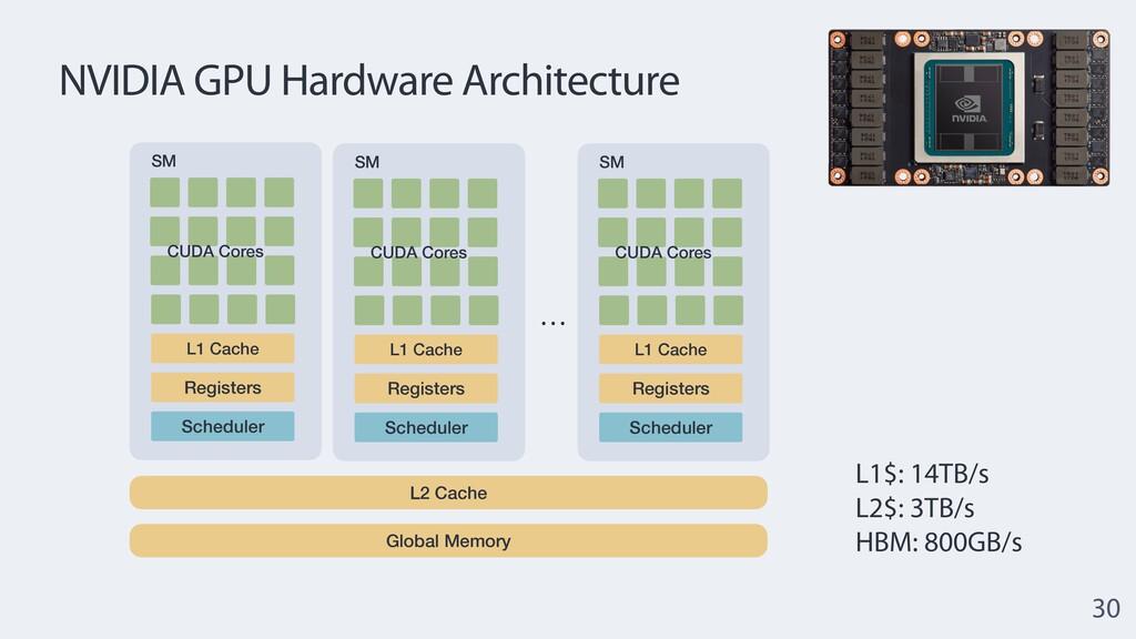 NVIDIA GPU Hardware Architecture 30 L2 Cache Gl...
