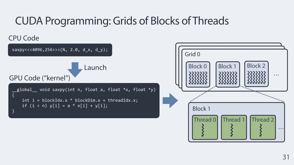 Grid 0 CUDA Programming: Grids of Blocks of Thr...