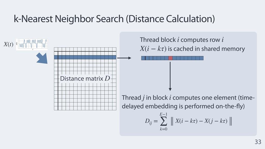 Distance matrix D k-Nearest Neighbor Search (Di...