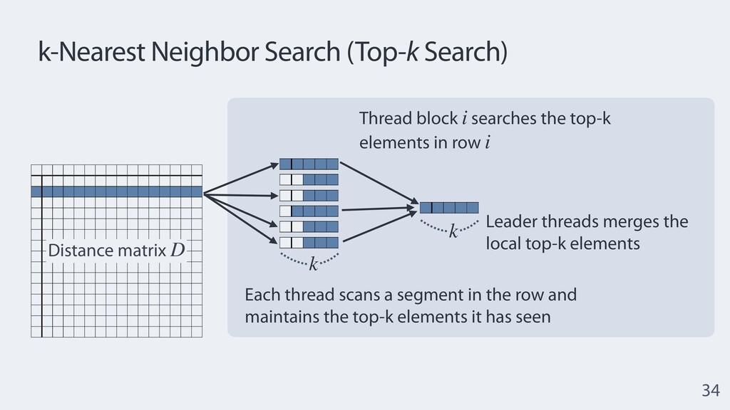 Distance matrix D k-Nearest Neighbor Search (To...