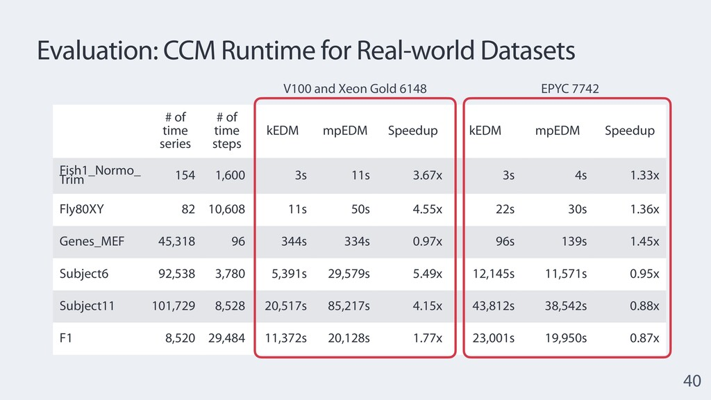 Evaluation: CCM Runtime for Real-world Datasets...