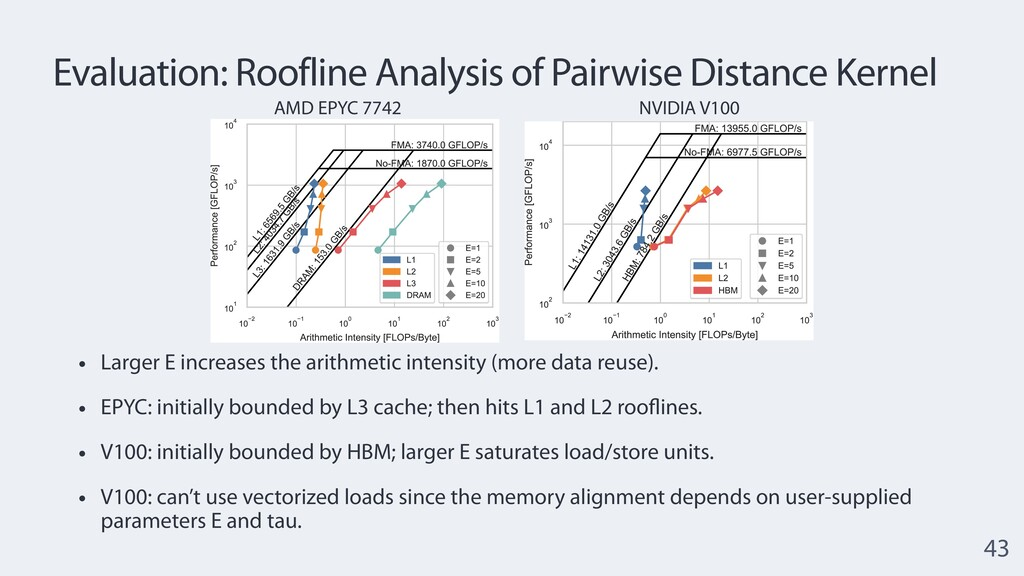 Evaluation: Roofline Analysis of Pairwise Dista...