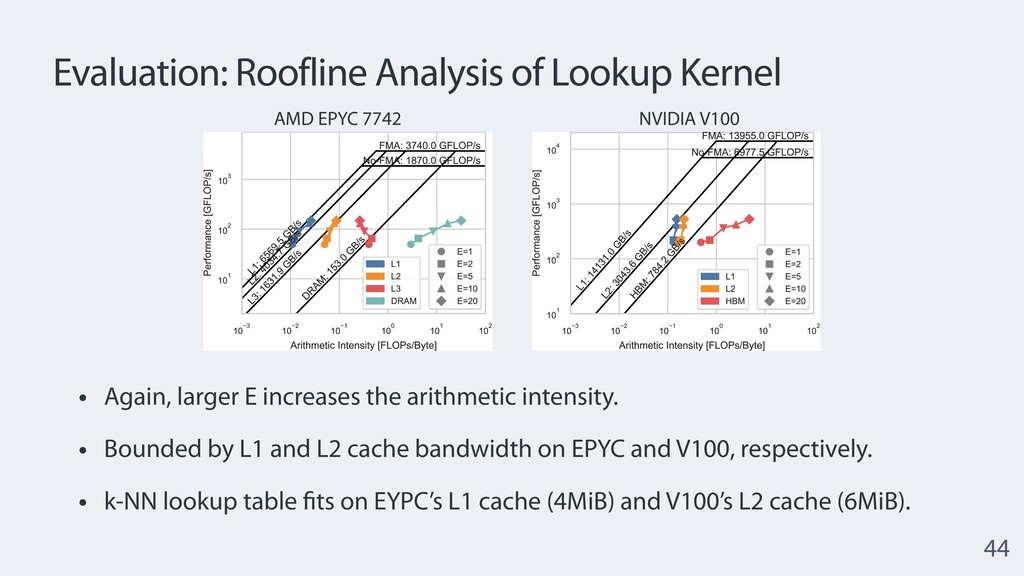Evaluation: Roofline Analysis of Lookup Kernel ...
