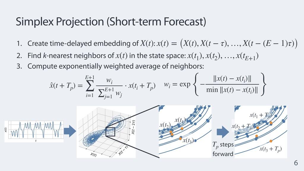 Simplex Projection (Short-term Forecast) 6 1. C...