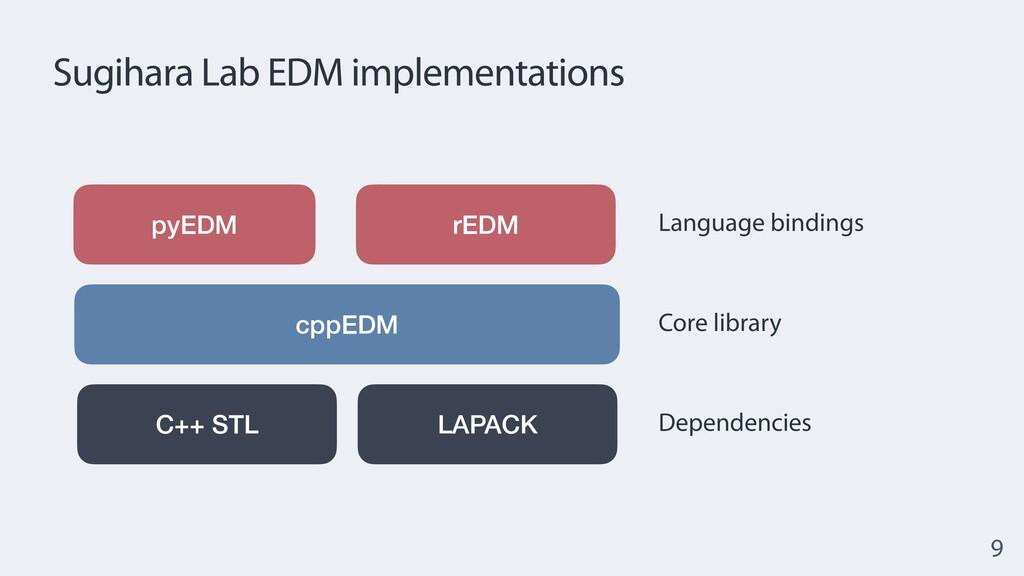 Sugihara Lab EDM implementations 9 rEDM cppEDM ...