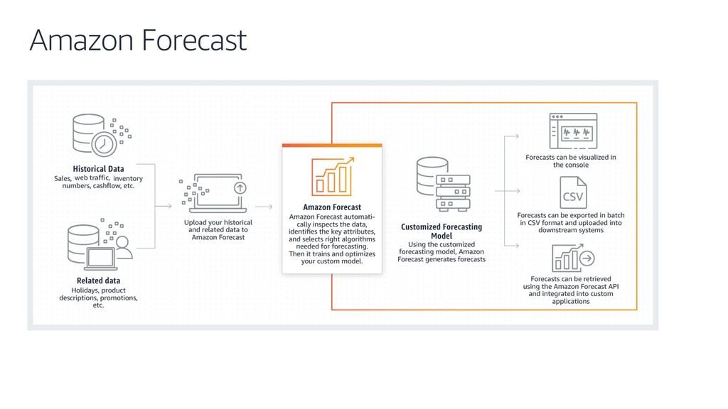 Amazon Forecast web traffic,