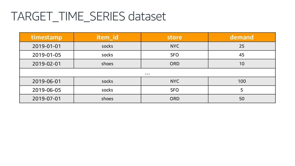 TARGET_TIME_SERIES dataset timestamp item_id st...