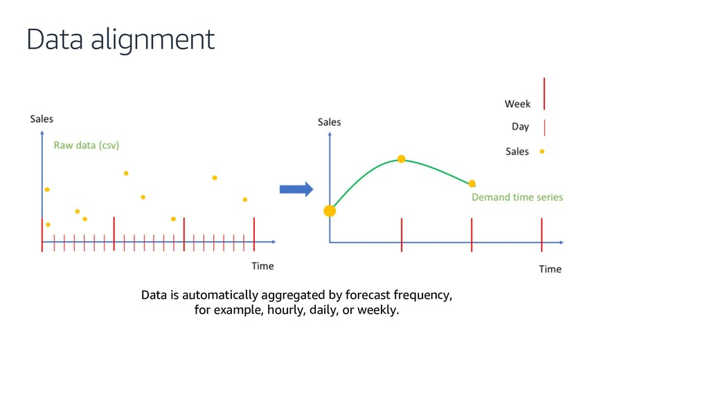 Data alignment Data is automatically aggregated...