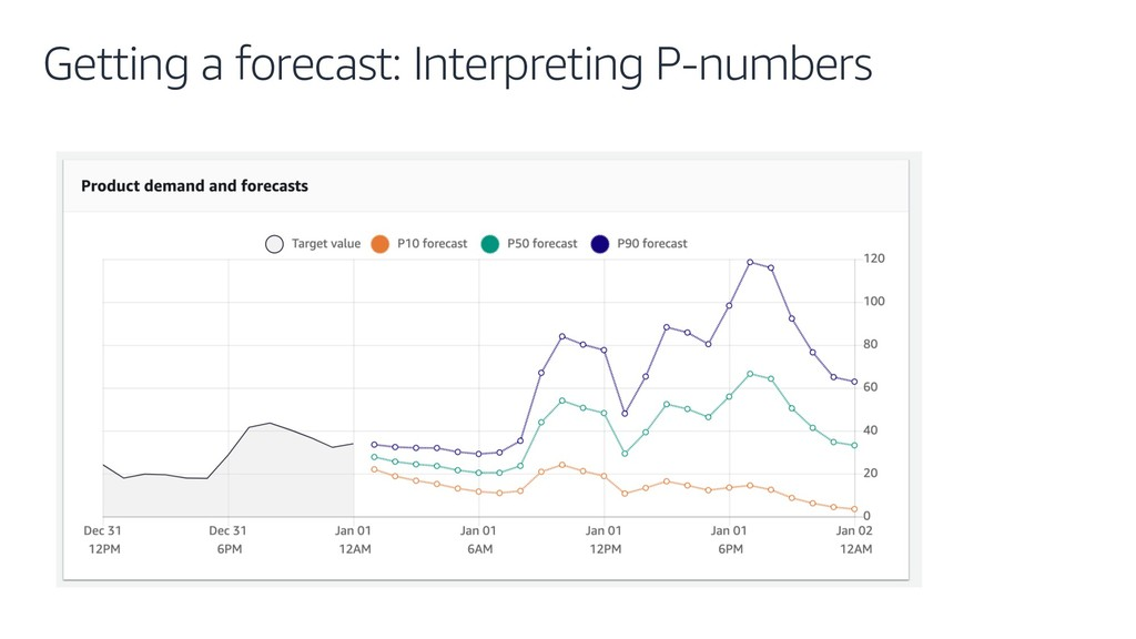 Getting a forecast: Interpreting P-numbers