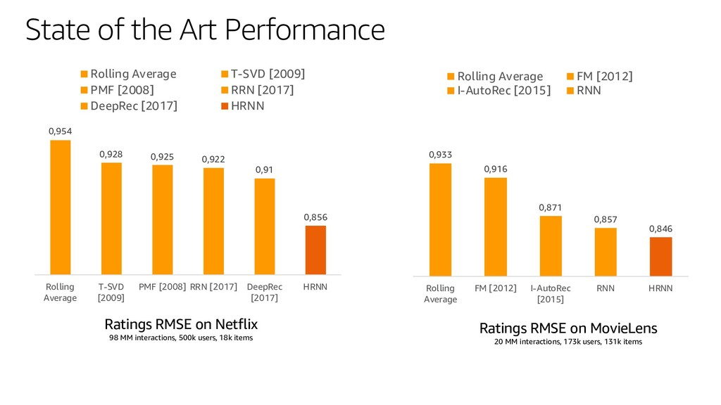 State of the Art Performance 0,954 0,928 0,925 ...