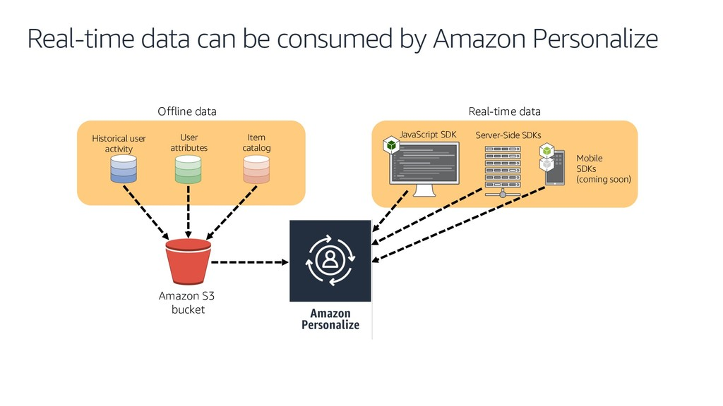 Real-time data can be consumed by Amazon Person...