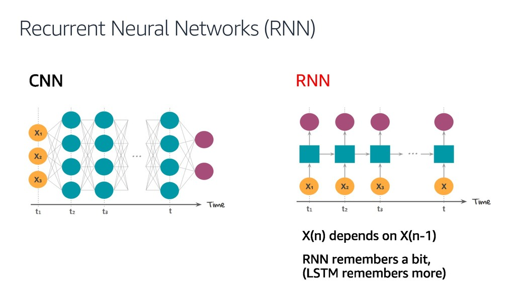 Recurrent Neural Networks (RNN) RNN