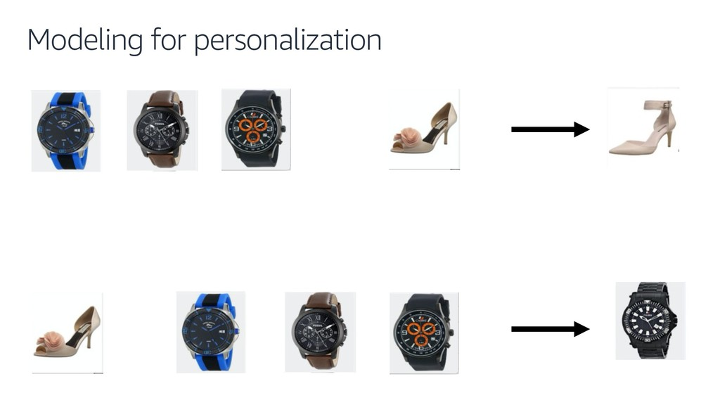 Modeling for personalization