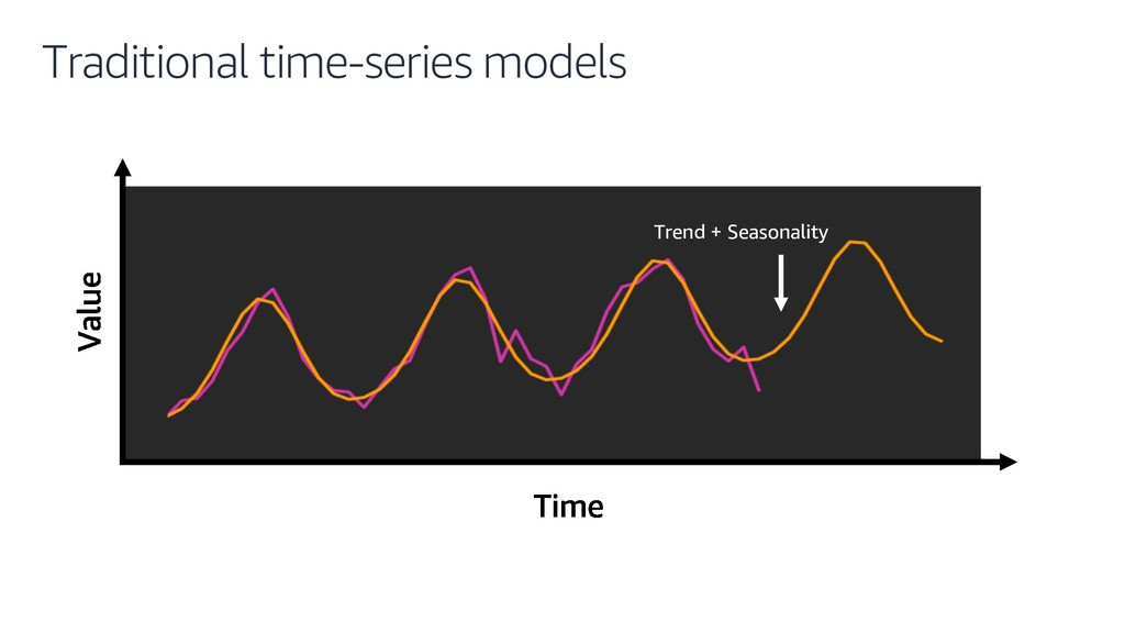 Traditional time-series models Trend + Seasonal...