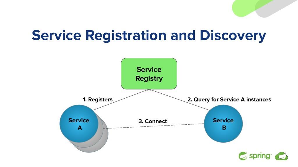 Service A Service A Service Registration and Di...