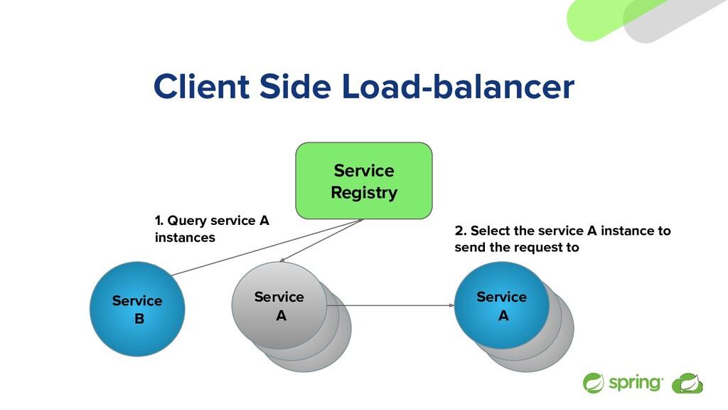 Client Side Load-balancer Service A Service A S...