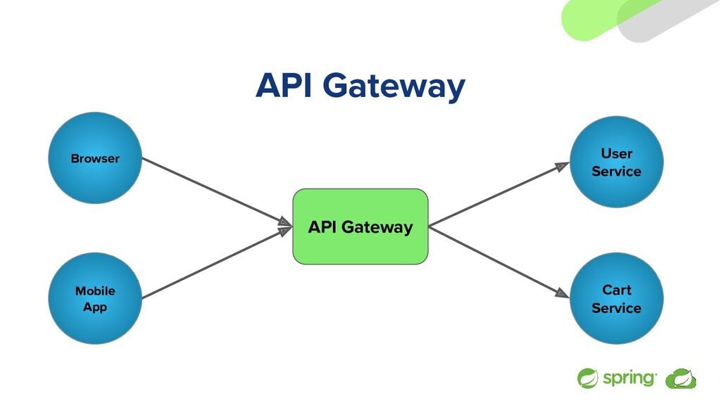 API Gateway Browser API Gateway User Service Mo...