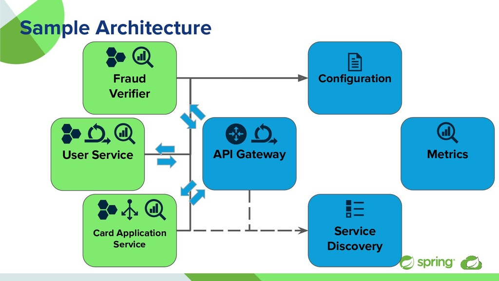 User Service Sample Architecture API Gateway Me...