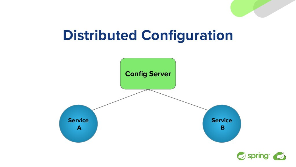 Distributed Configuration Service A Config Server...