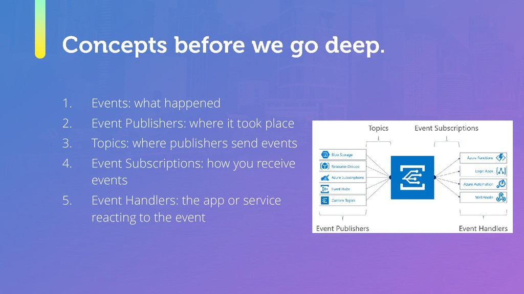 1. Events: what happened 2. Event Publishers: w...