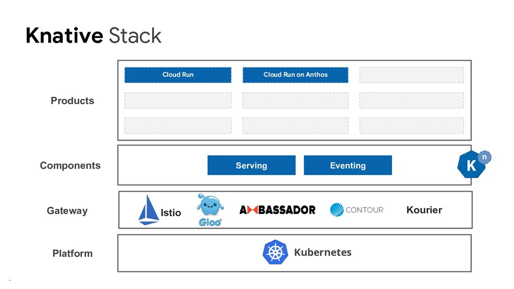 Knative Stack Serving Eventing Kubernetes Platf...
