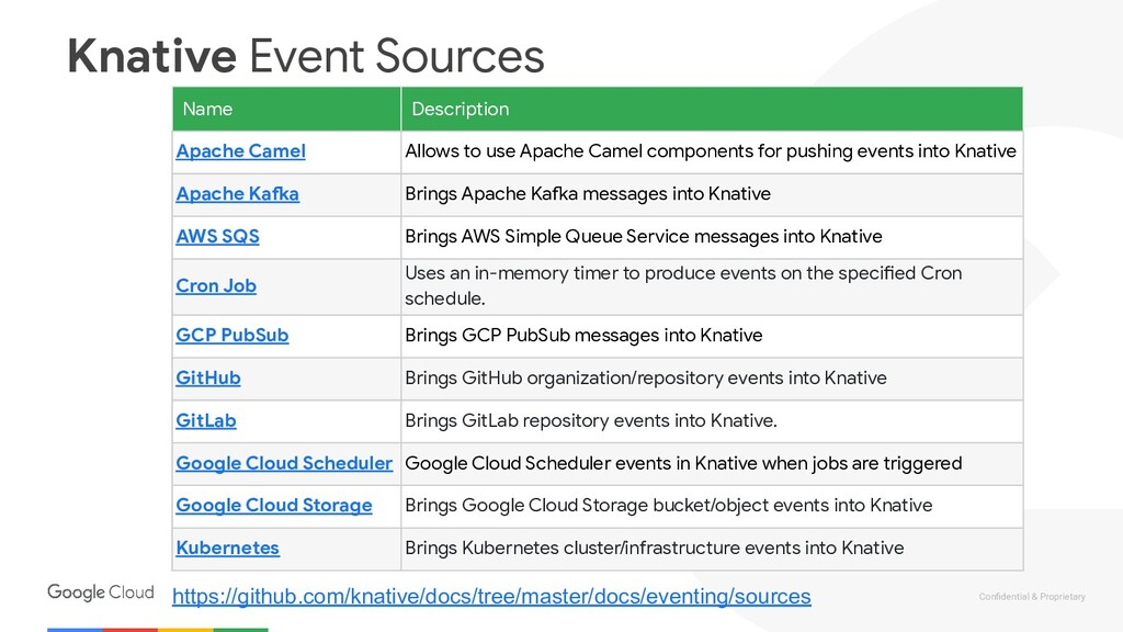 Confidential & Proprietary Knative Event Sources...