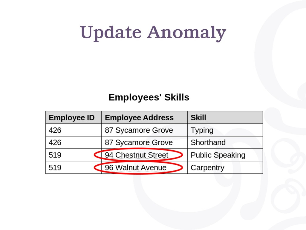 Update Anomaly