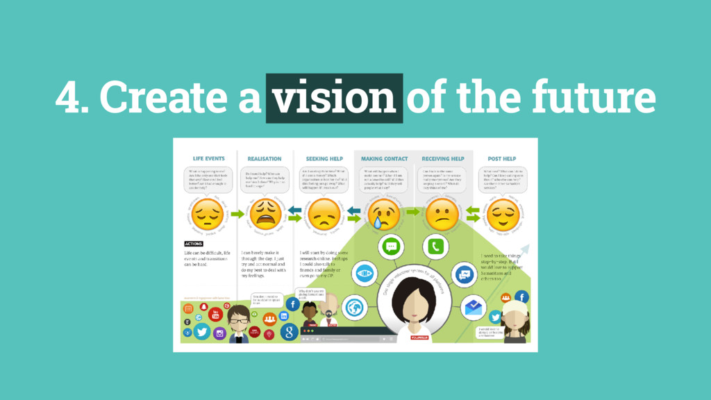 4. Create a vision of the future
