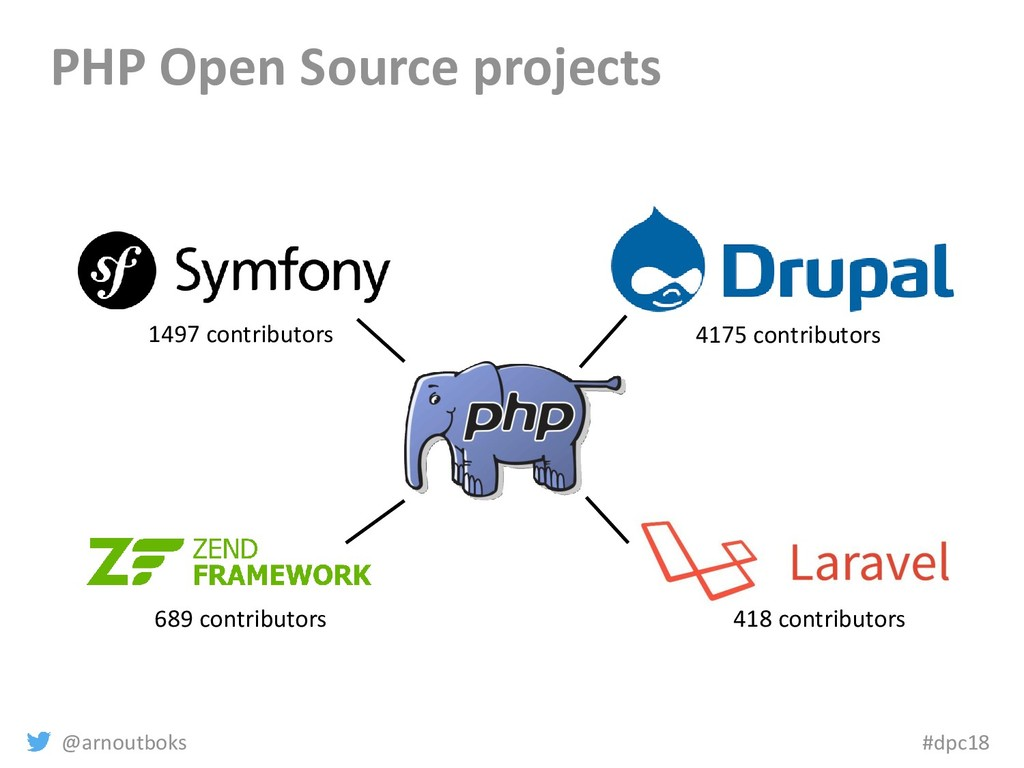 @arnoutboks #dpc18 PHP Open Source projects 417...