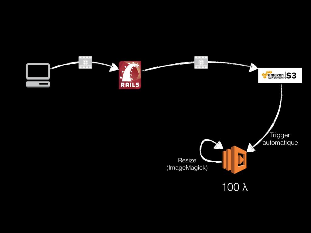 Trigger automatique Resize (ImageMagick) 100 λ