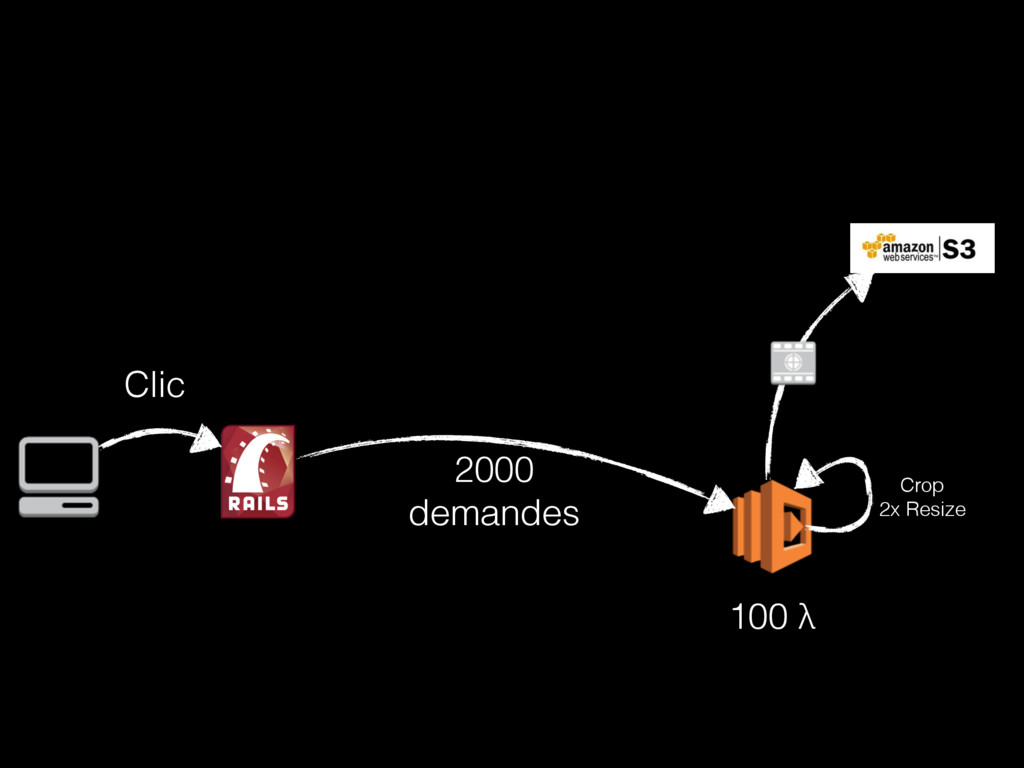 Crop 2x Resize 100 λ Clic 2000 demandes