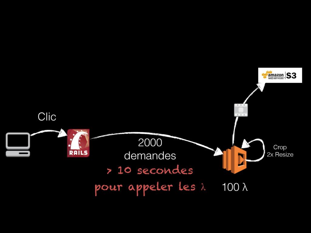 Crop 2x Resize 100 λ Clic 2000 demandes > 10 ...