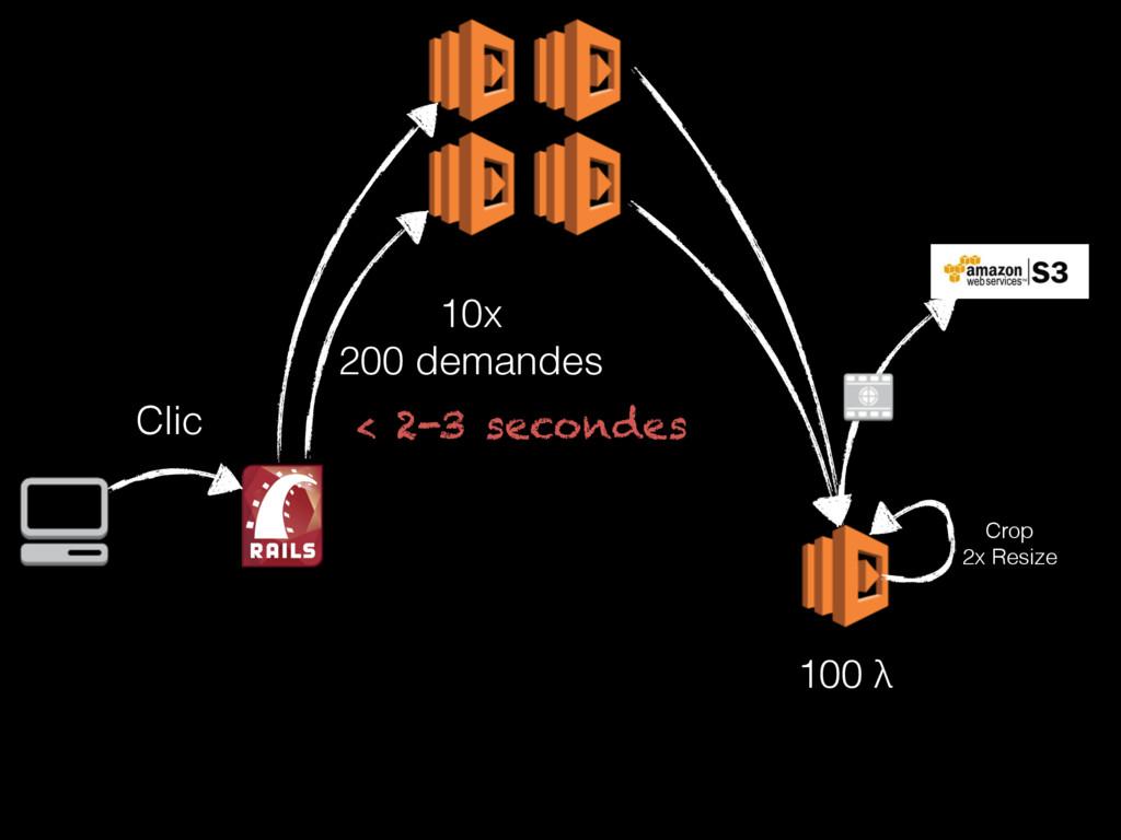 Crop 2x Resize 100 λ Clic 10x 200 demandes < ...