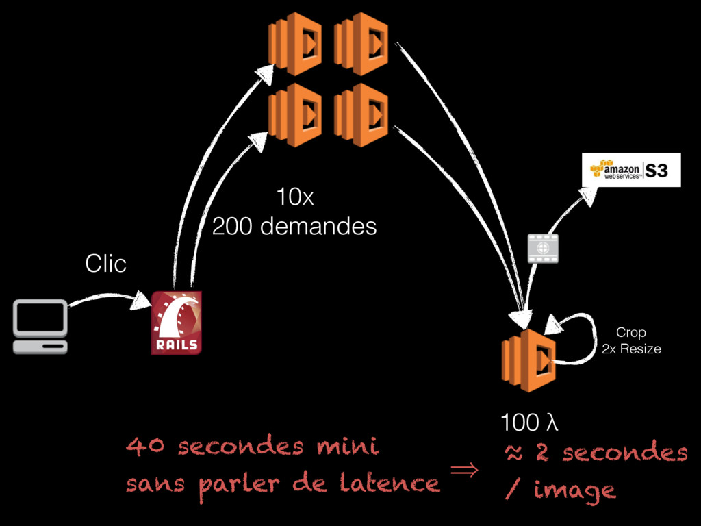 Crop 2x Resize 100 λ Clic 10x 200 demandes ≈ ...