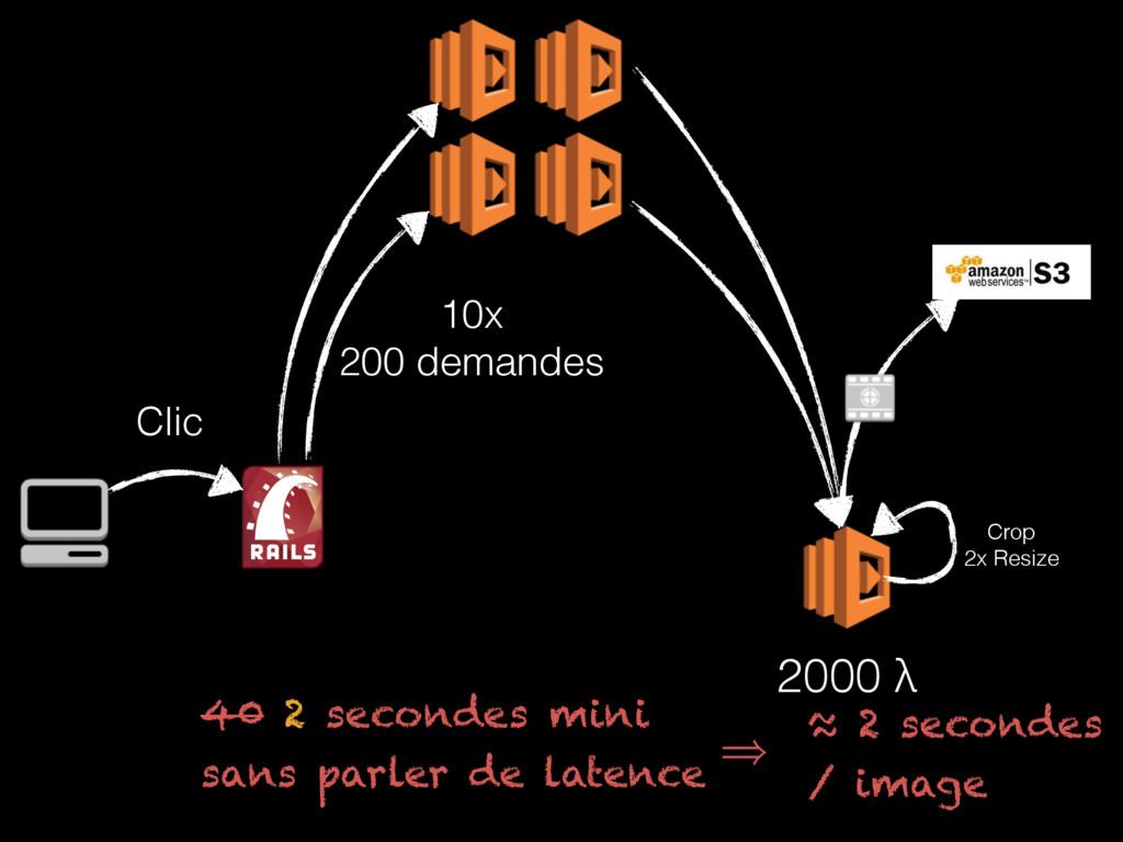 Crop 2x Resize 2000 λ Clic 10x 200 demandes ≈...