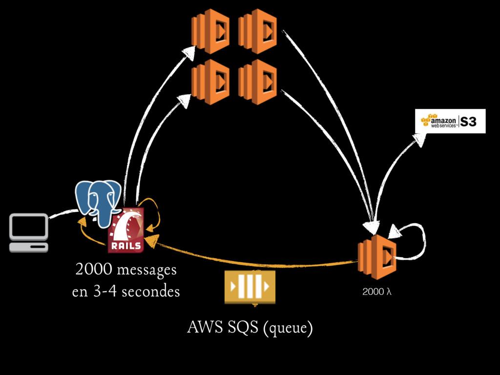 ? 2000 λ 2000 messages en 3-4 secondes AWS SQS ...