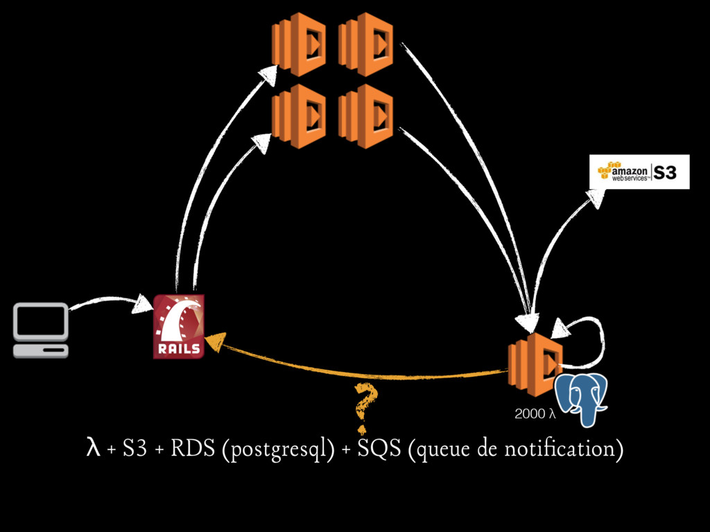 ? 2000 λ λ + S3 + RDS (postgresql) + SQS (queue...