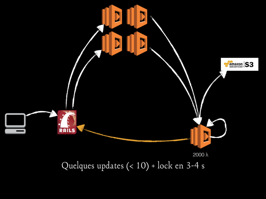 2000 λ Quelques updates (< 10) + lock en 3-4 s