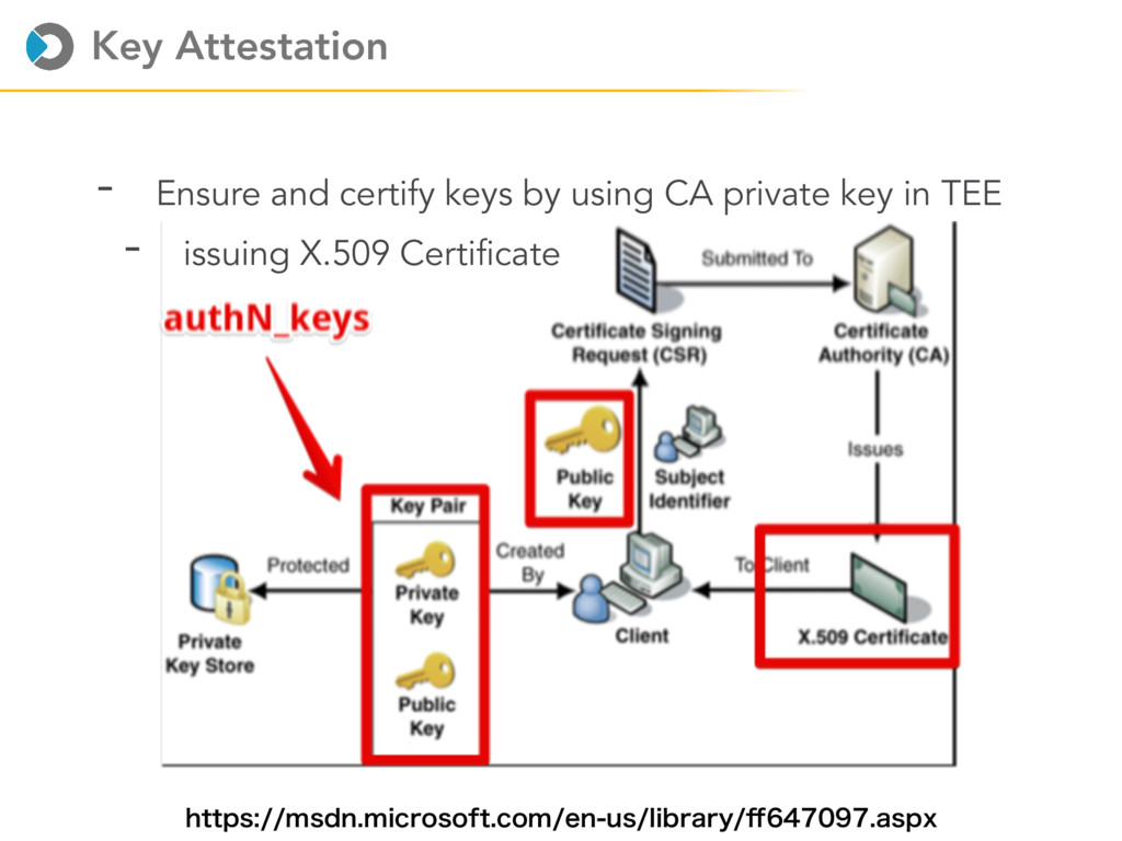 Key Attestation - Ensure and certify keys by us...