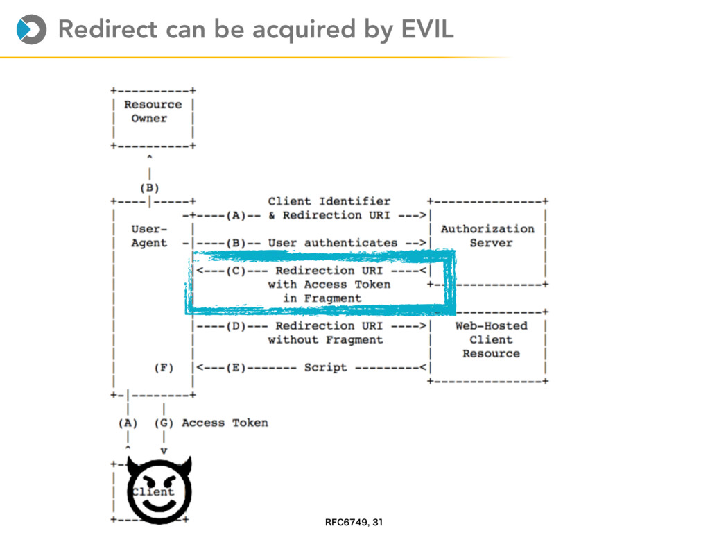 Redirect can be acquired by EVIL 3'$