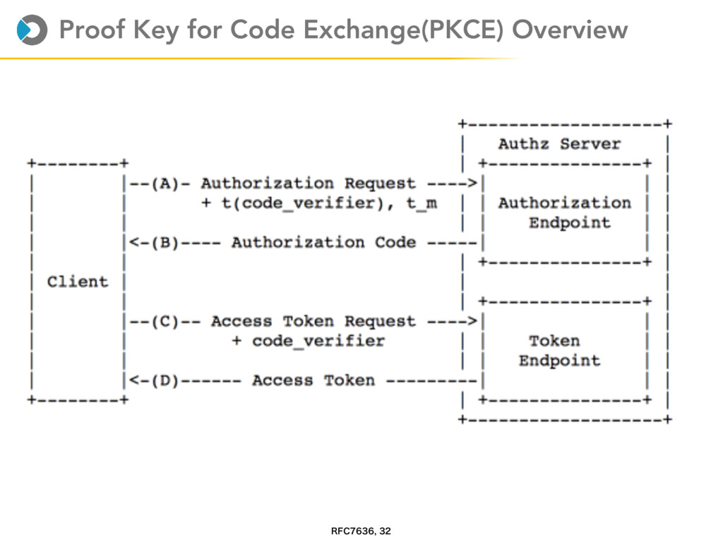 Proof Key for Code Exchange(PKCE) Overview 3'$...