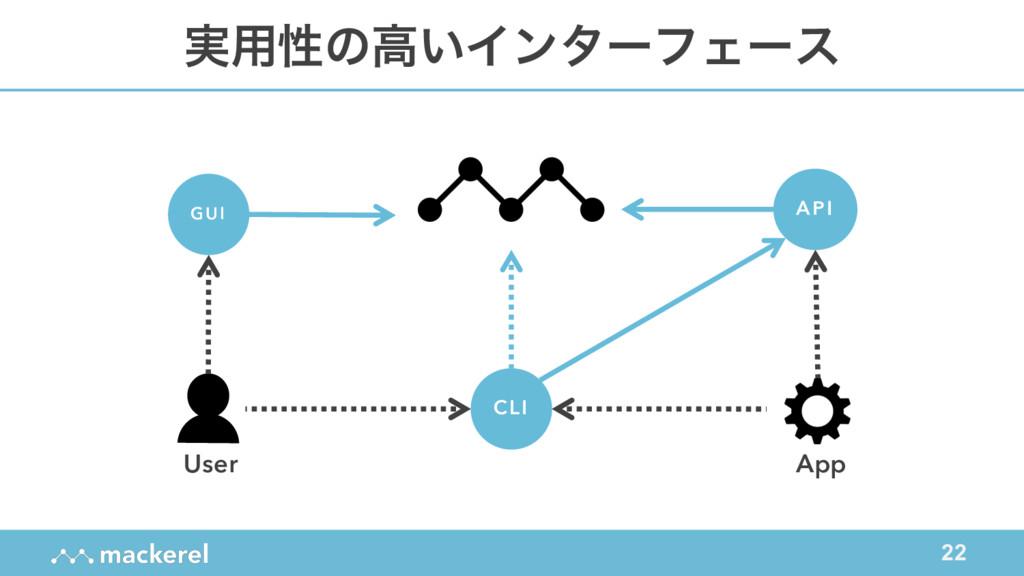 22 ࣮༻ੑͷߴ͍ΠϯλʔϑΣʔε API CLI GUI User App