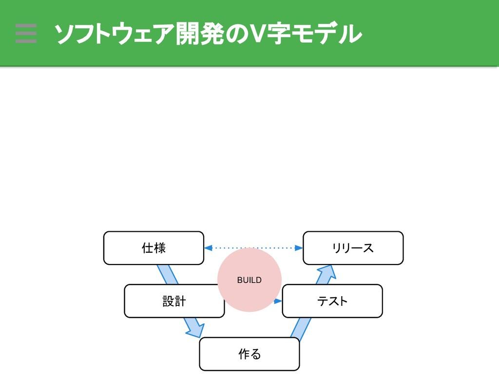 ソフトウェア開発のV字モデル 仕様 設計 作る テスト リリース BUILD
