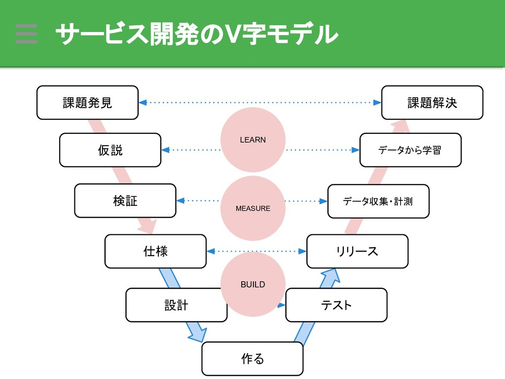 サービス開発のV字モデル 課題発見 仕様 設計 仮説 作る テスト リリース データから学習 ...