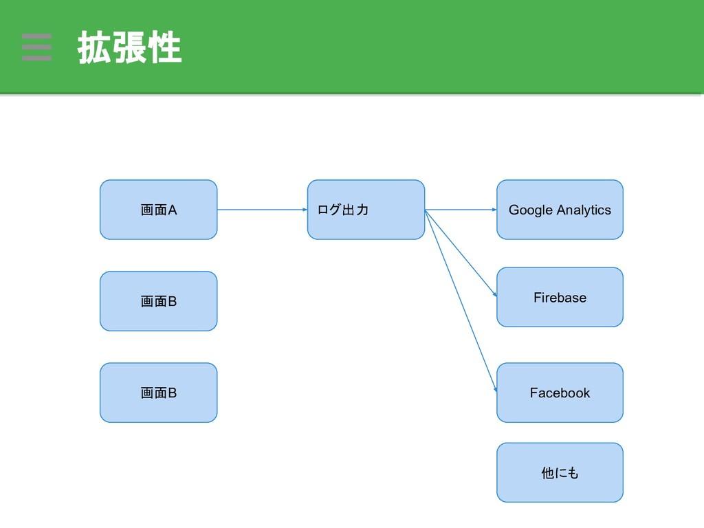 拡張性 ログ出力 Google Analytics Firebase Facebook 画面A...
