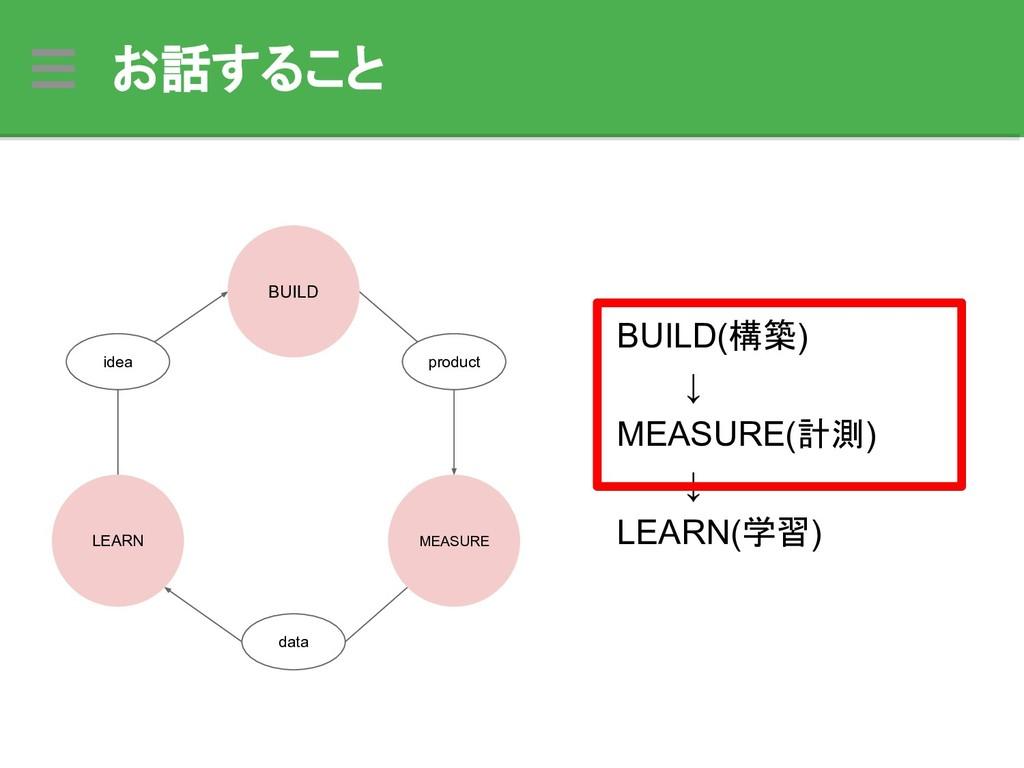 お話すること BUILD(構築)    ↓ MEASURE(計測)    ↓ LEARN(学習...